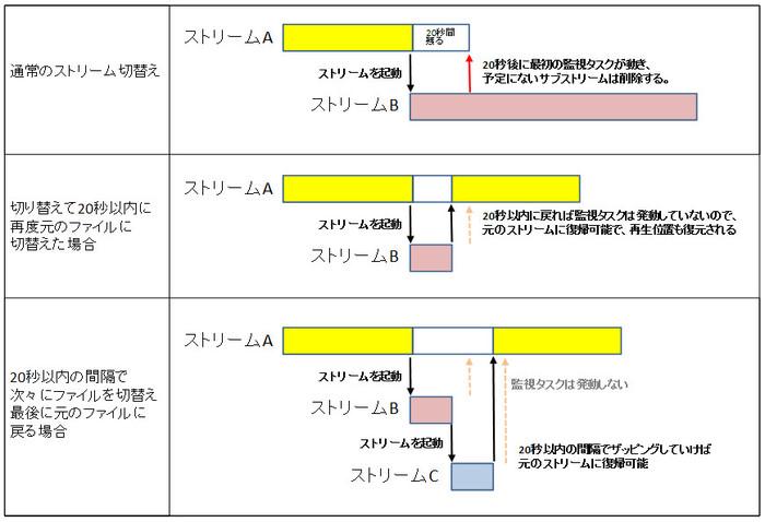 Pl1_substream5