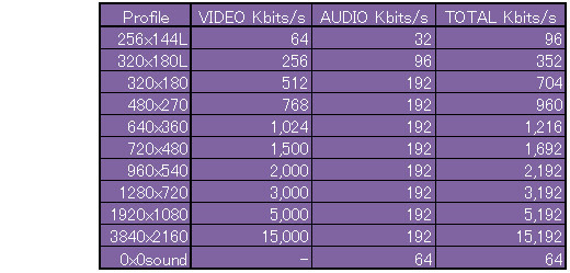 Bitrate_resolution